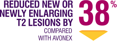 Reduced new or newly enlarging T2 lesions by 38% when compared with Avonex